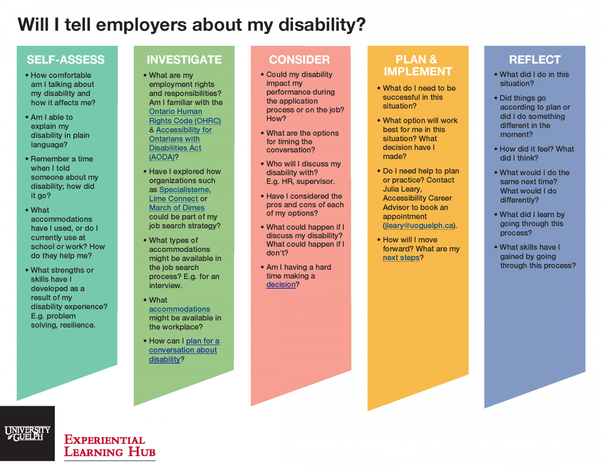 Will I tell employers about my disability?